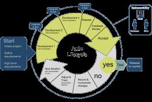 agile_lifecycle_large